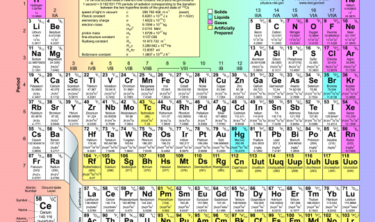International Year of the Periodic Table