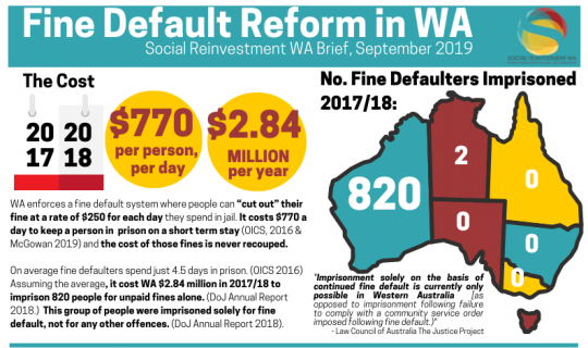 Social Reinvestment WA celebrate comprehensive reform to WA's fine enforcement regime